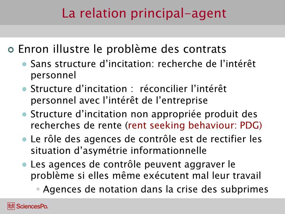 La relation principal-agent Enron illustre le problème des contrats Sans structure dincitation: recherche de lintérêt personnel Structure dincitation