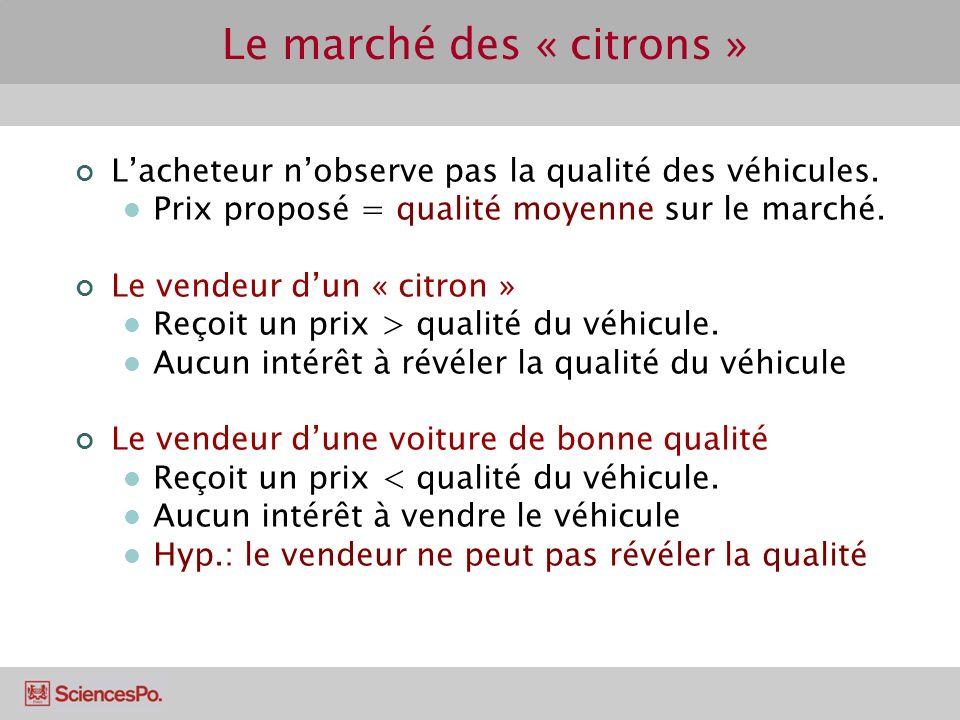 Le marché des « citrons » Lacheteur nobserve pas la qualité des véhicules. Prix proposé = qualité moyenne sur le marché. Le vendeur dun « citron » Reç