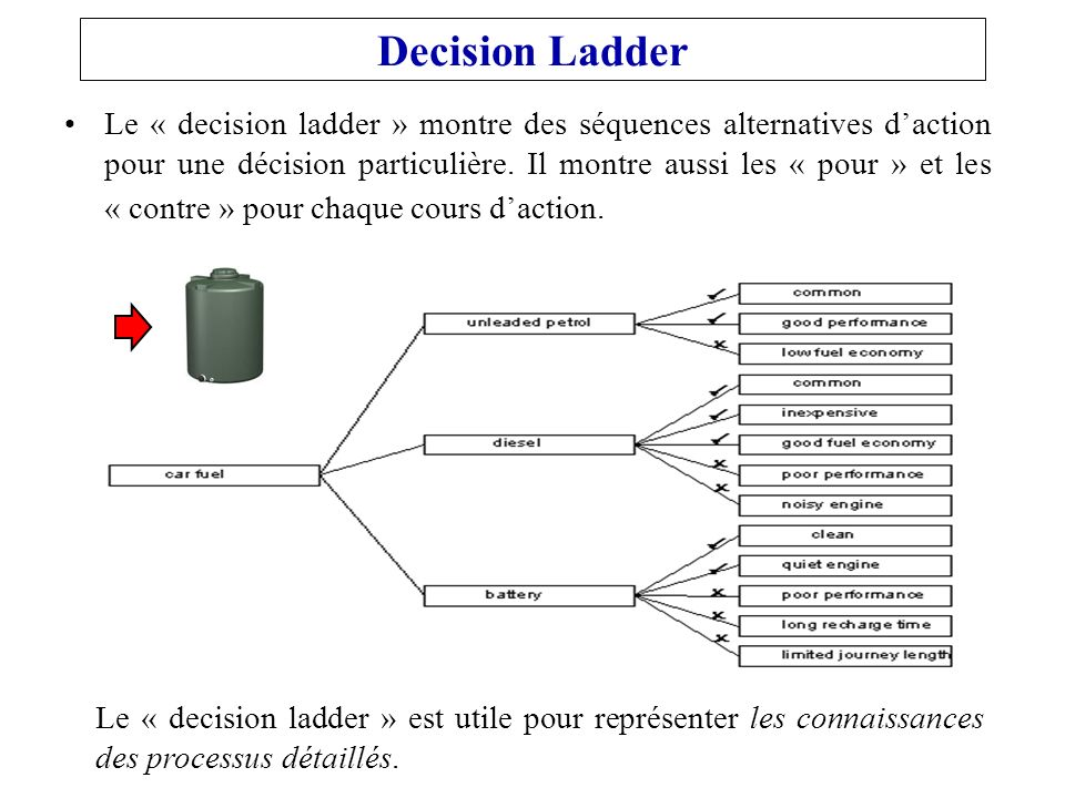Decision Ladder Le « decision ladder » montre des séquences alternatives daction pour une décision particulière. Il montre aussi les « pour » et les «
