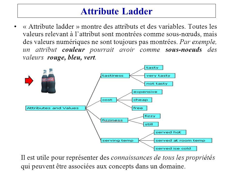 Attribute Ladder « Attribute ladder » montre des attributs et des variables.