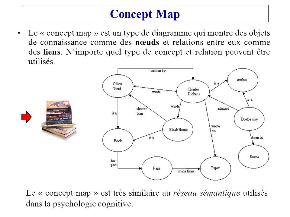 Concept Map Le « concept map » est un type de diagramme qui montre des objets de connaissance comme des nœuds et relations entre eux comme des liens.