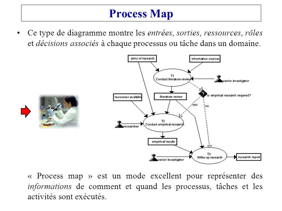 Process Map Ce type de diagramme montre les entrées, sorties, ressources, rôles et décisions associés à chaque processus ou tâche dans un domaine.