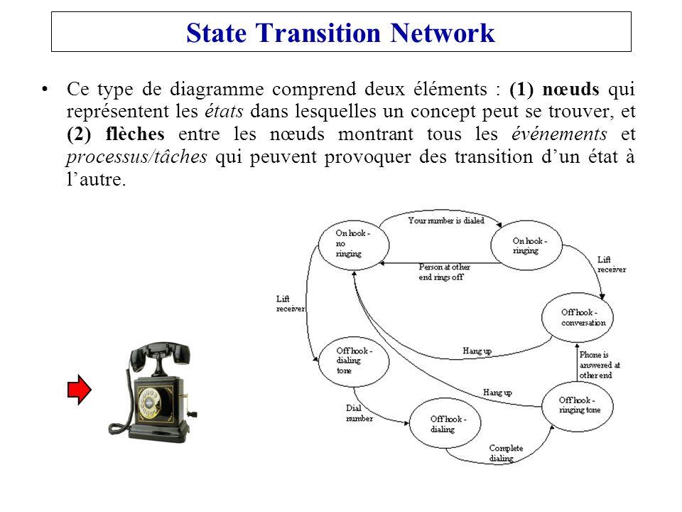 State Transition Network Ce type de diagramme comprend deux éléments : (1) nœuds qui représentent les états dans lesquelles un concept peut se trouver, et (2) flèches entre les nœuds montrant tous les événements et processus/tâches qui peuvent provoquer des transition dun état à lautre.