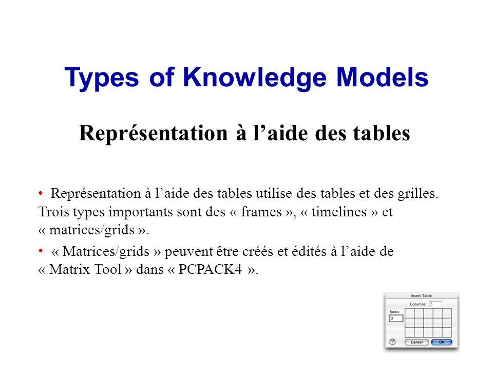 Types of Knowledge Models Représentation à laide des tables Représentation à laide des tables utilise des tables et des grilles.