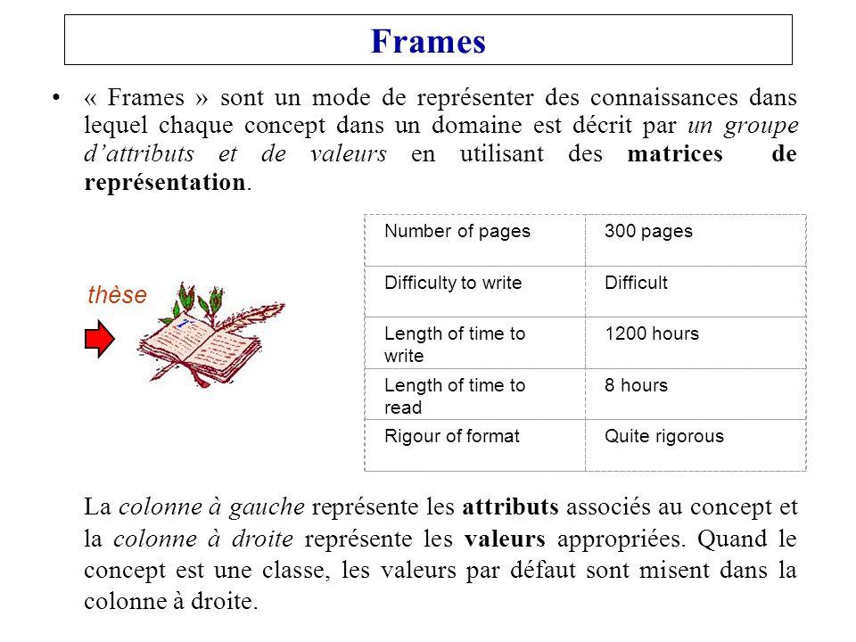 Frames « Frames » sont un mode de représenter des connaissances dans lequel chaque concept dans un domaine est décrit par un groupe dattributs et de valeurs en utilisant des matrices de représentation.