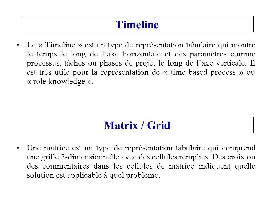 Timeline Le « Timeline » est un type de représentation tabulaire qui montre le temps le long de laxe horizontale et des paramètres comme processus, tâches ou phases de projet le long de laxe verticale.
