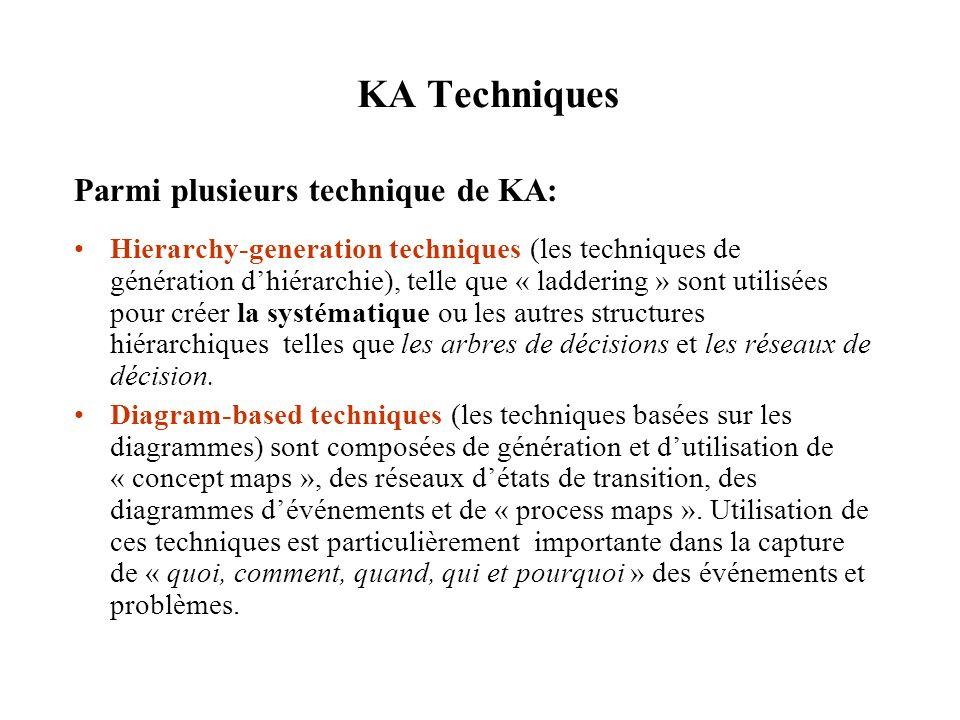 KA Techniques Parmi plusieurs technique de KA: Hierarchy-generation techniques (les techniques de génération dhiérarchie), telle que « laddering » sont utilisées pour créer la systématique ou les autres structures hiérarchiques telles que les arbres de décisions et les réseaux de décision.