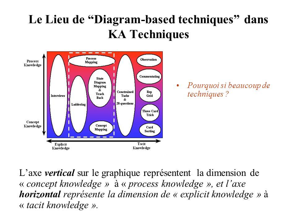 Le Lieu de Diagram-based techniques dans KA Techniques Laxe vertical sur le graphique représentent la dimension de « concept knowledge » à « process knowledge », et laxe horizontal représente la dimension de « explicit knowledge » à « tacit knowledge ».