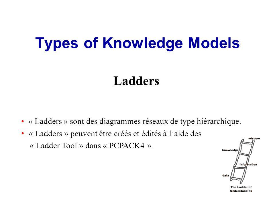Types of Knowledge Models Ladders « Ladders » sont des diagrammes réseaux de type hiérarchique.