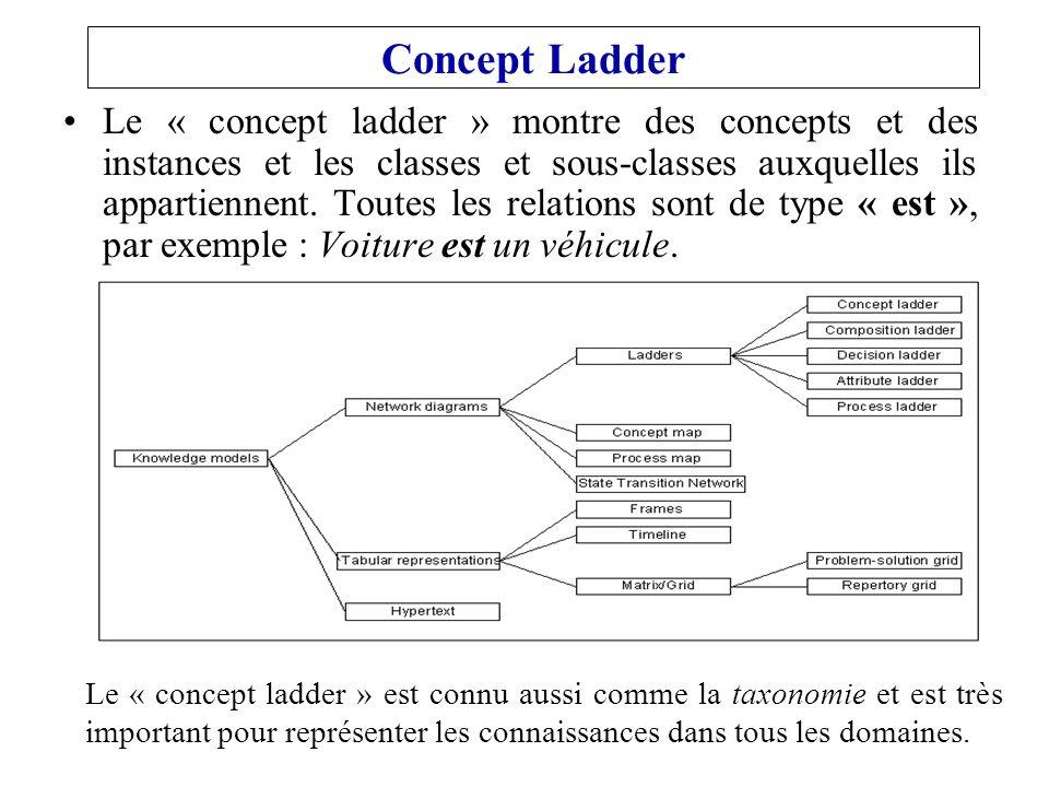 Le « concept ladder » montre des concepts et des instances et les classes et sous-classes auxquelles ils appartiennent.