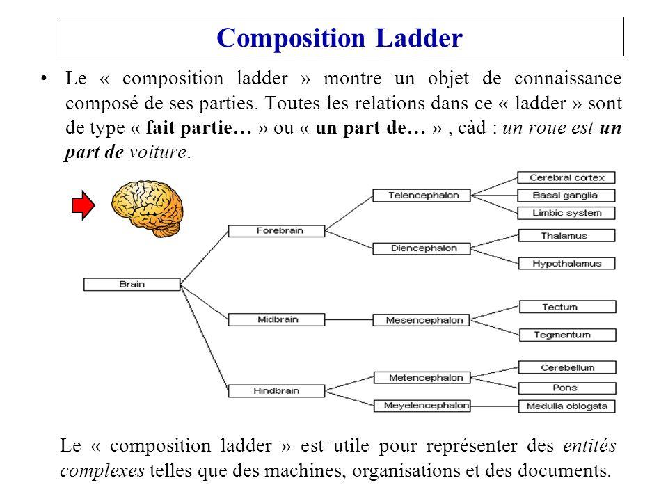 Le « composition ladder » montre un objet de connaissance composé de ses parties.