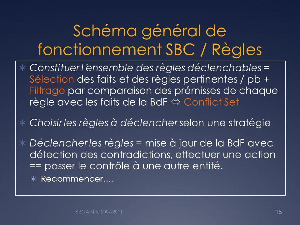 Schéma général de fonctionnement SBC / Règles Constituer lensemble des règles déclenchables = Sélection des faits et des règles pertinentes / pb + Fil