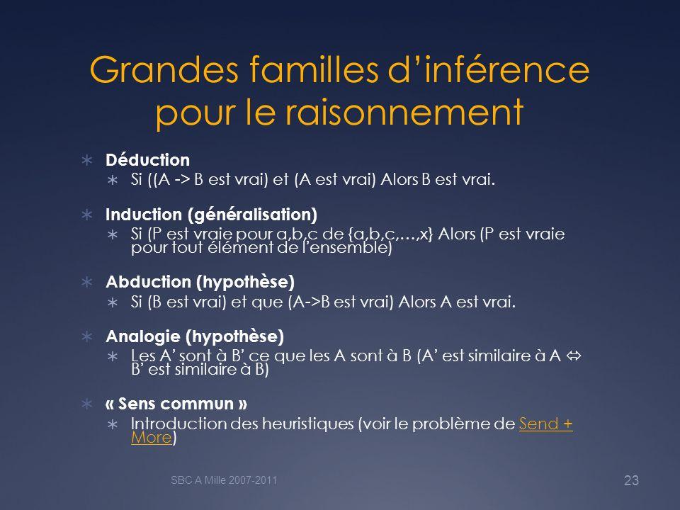 Grandes familles dinférence pour le raisonnement Déduction Si ((A -> B est vrai) et (A est vrai) Alors B est vrai. Induction (généralisation) Si (P es