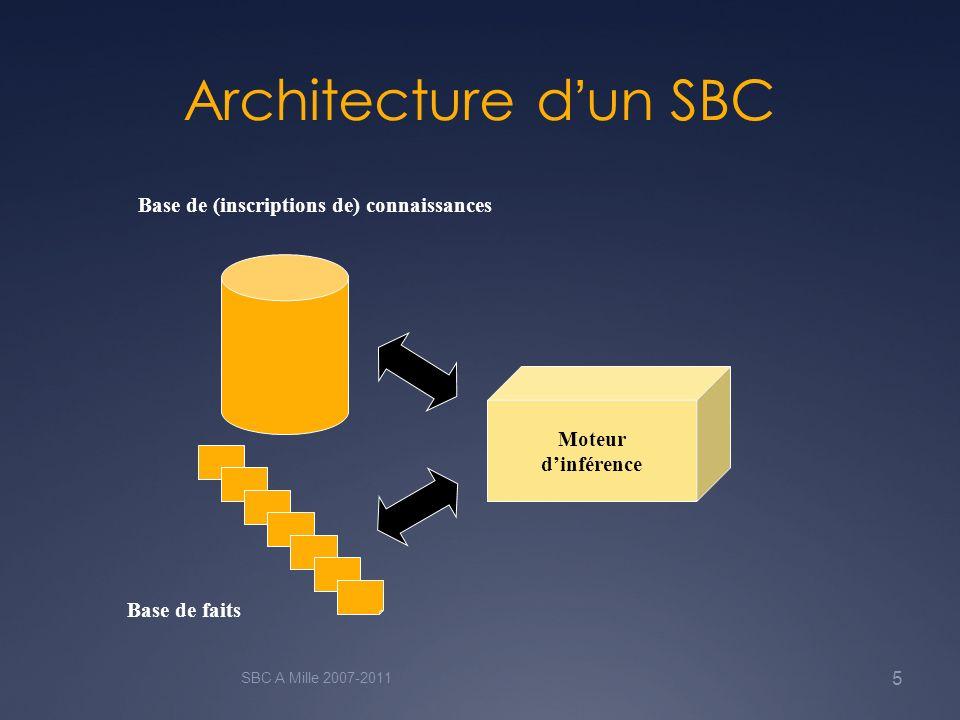 Architecture dun SBC SBC A Mille 2007-2011 5 Moteur dinférence Base de (inscriptions de) connaissances Base de faits