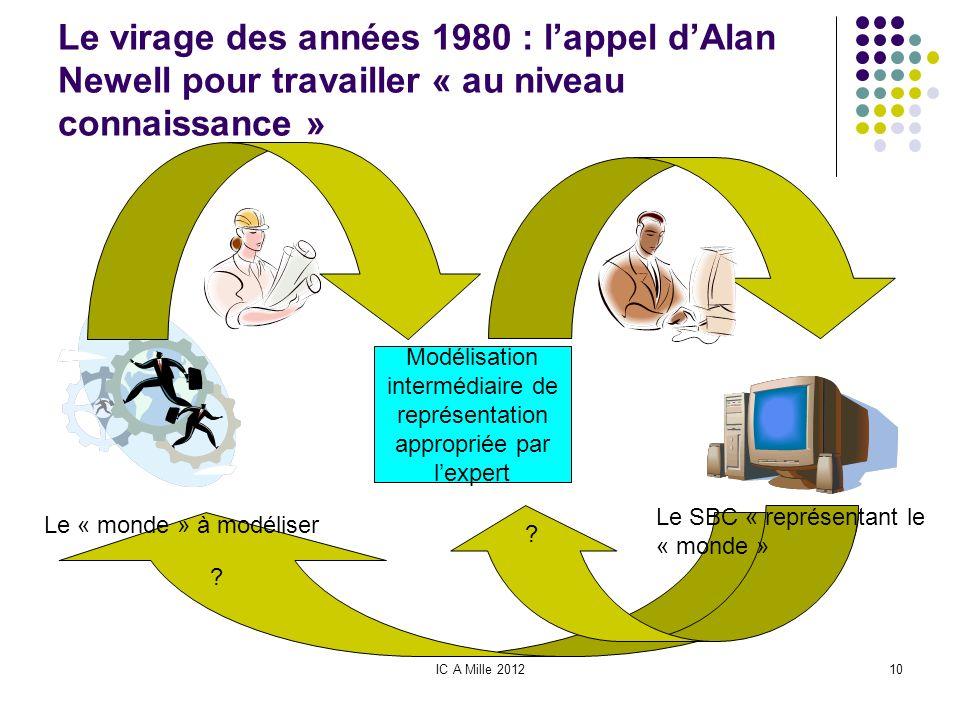IC A Mille 201210 Le virage des années 1980 : lappel dAlan Newell pour travailler « au niveau connaissance » Le « monde » à modéliser Modélisation int