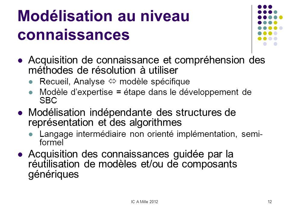 IC A Mille 201212 Modélisation au niveau connaissances Acquisition de connaissance et compréhension des méthodes de résolution à utiliser Recueil, Ana