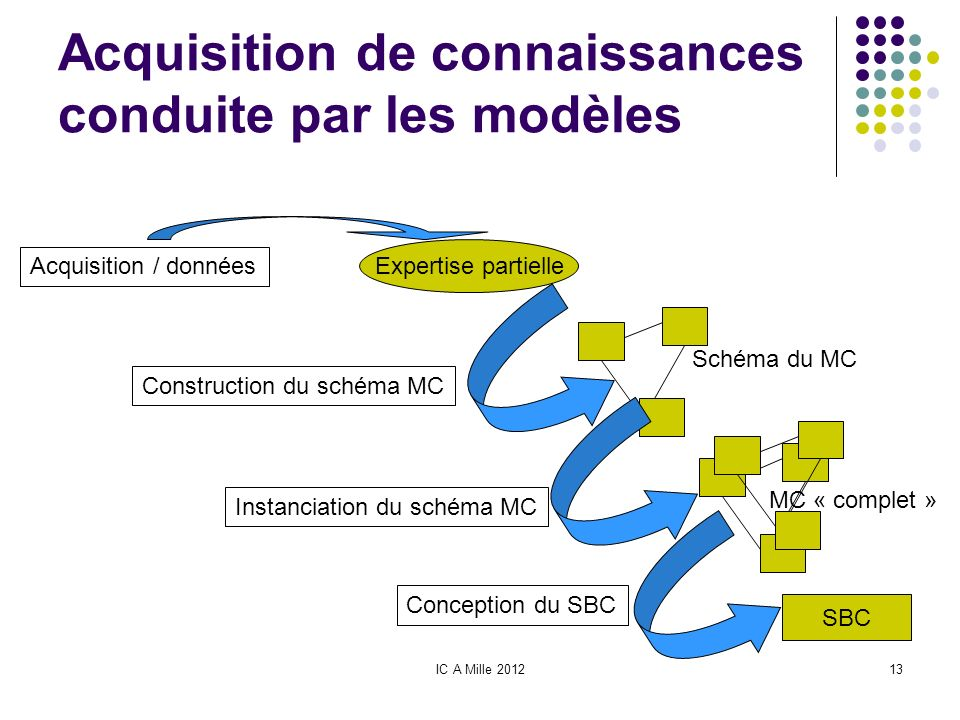 IC A Mille 201213 Acquisition de connaissances conduite par les modèles Acquisition / données Construction du schéma MC Instanciation du schéma MC Con