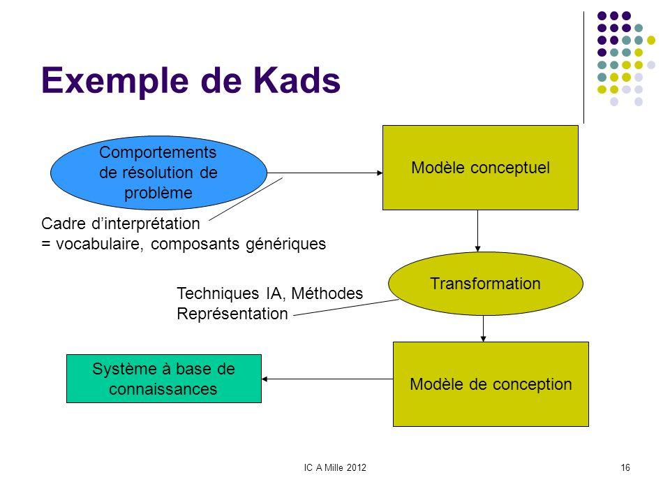 IC A Mille 201216 Exemple de Kads Comportements de résolution de problème Modèle conceptuel Transformation Modèle de conception Système à base de conn