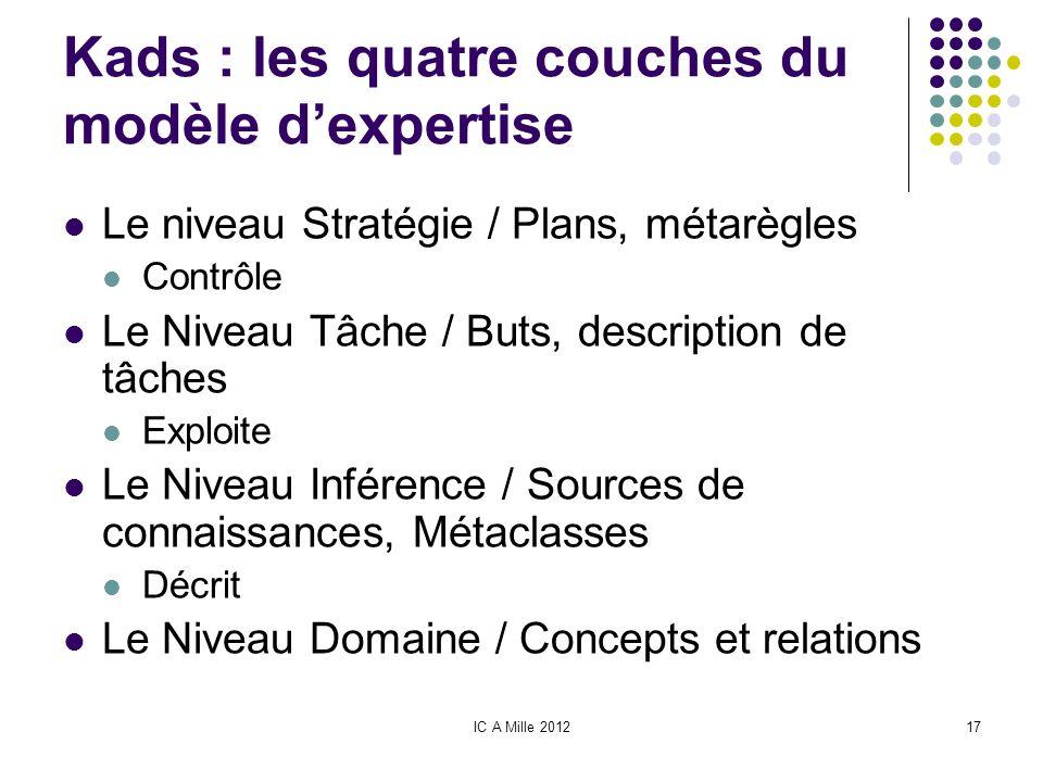 IC A Mille 201217 Kads : les quatre couches du modèle dexpertise Le niveau Stratégie / Plans, métarègles Contrôle Le Niveau Tâche / Buts, description