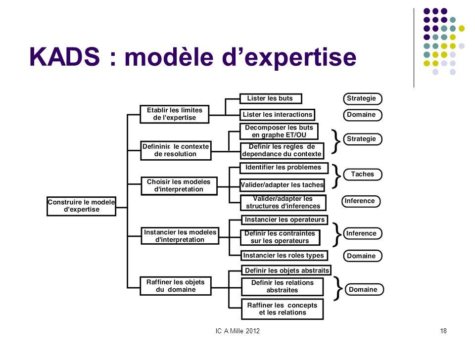 IC A Mille 201218 KADS : modèle dexpertise