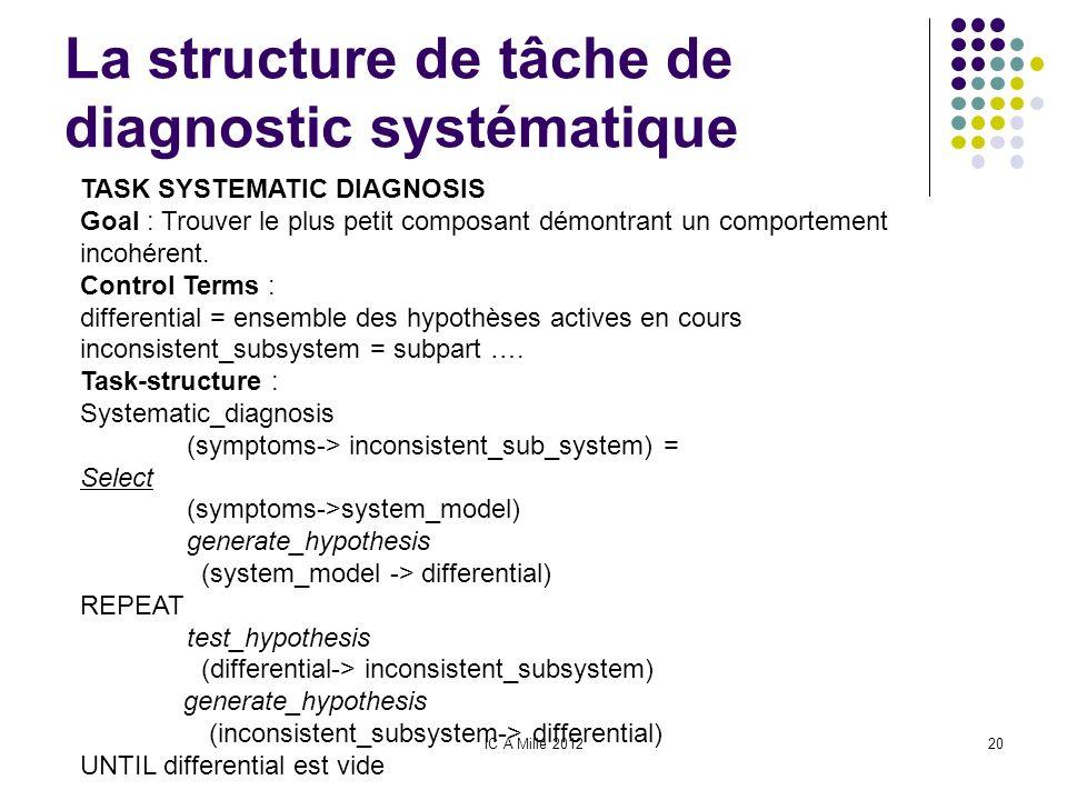IC A Mille 201220 La structure de tâche de diagnostic systématique TASK SYSTEMATIC DIAGNOSIS Goal : Trouver le plus petit composant démontrant un comp