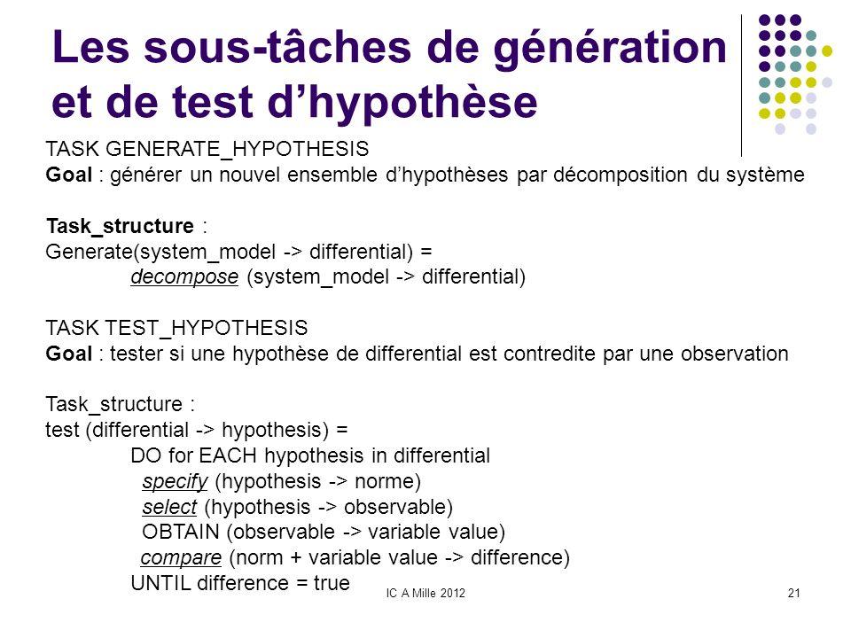 IC A Mille 201221 Les sous-tâches de génération et de test dhypothèse TASK GENERATE_HYPOTHESIS Goal : générer un nouvel ensemble dhypothèses par décom