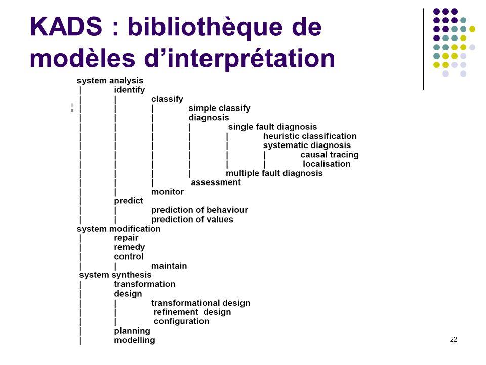 IC A Mille 201222 KADS : bibliothèque de modèles dinterprétation