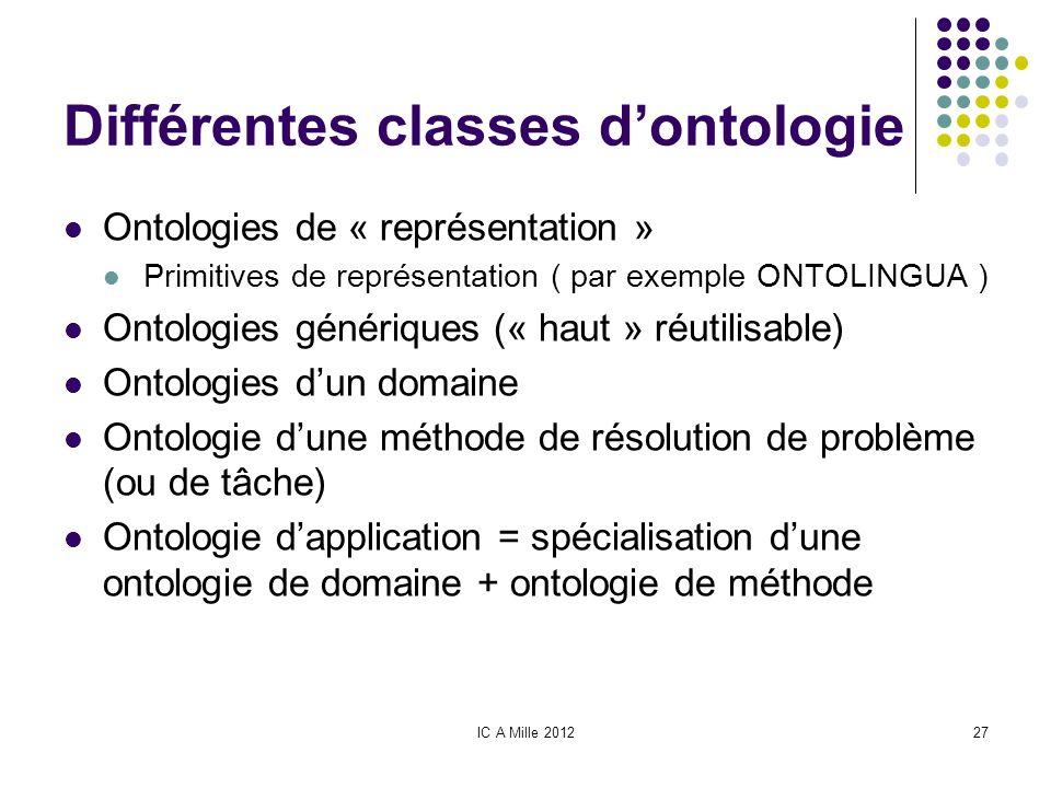 IC A Mille 201227 Différentes classes dontologie Ontologies de « représentation » Primitives de représentation ( par exemple ONTOLINGUA ) Ontologies g