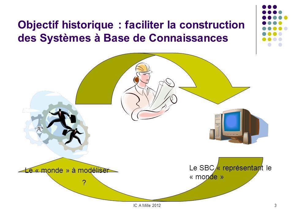 IC A Mille 20123 Objectif historique : faciliter la construction des Systèmes à Base de Connaissances ? Le « monde » à modéliser Le SBC « représentant