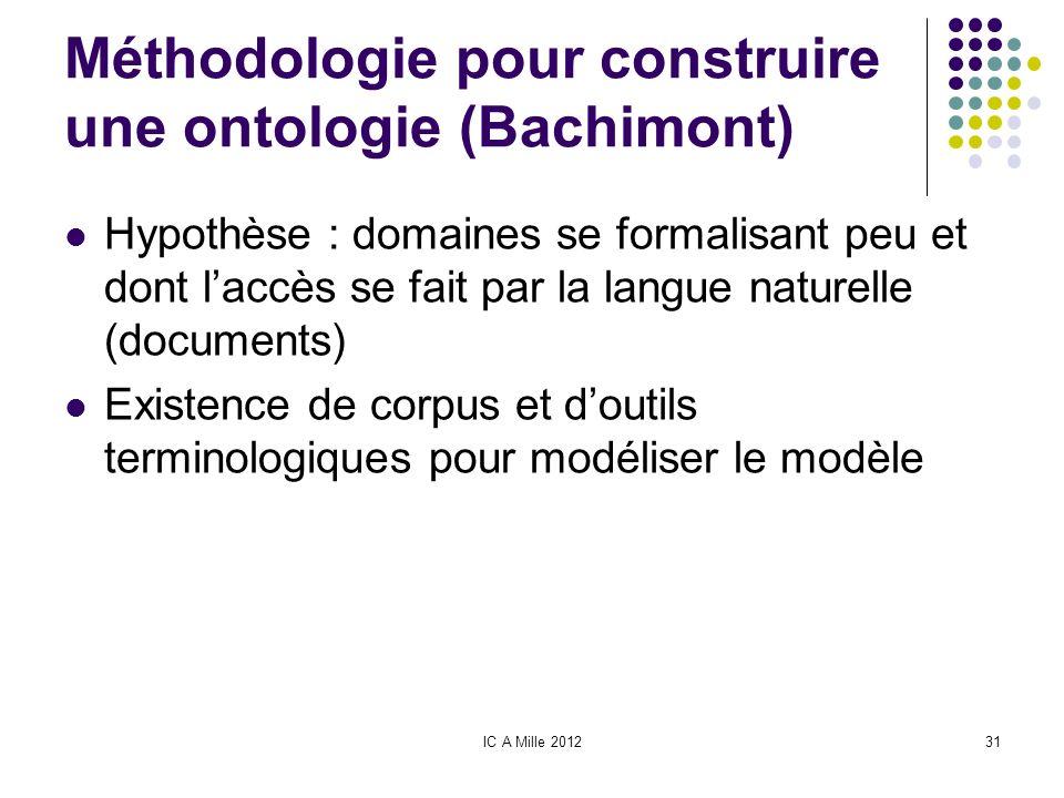 IC A Mille 201231 Méthodologie pour construire une ontologie (Bachimont) Hypothèse : domaines se formalisant peu et dont laccès se fait par la langue