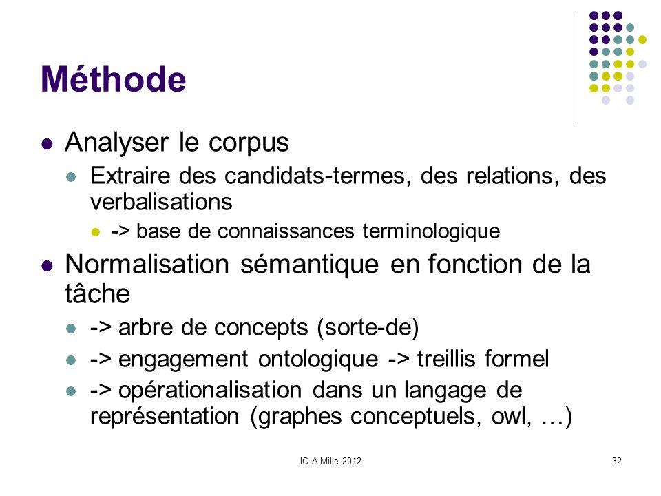 IC A Mille 201232 Méthode Analyser le corpus Extraire des candidats-termes, des relations, des verbalisations -> base de connaissances terminologique