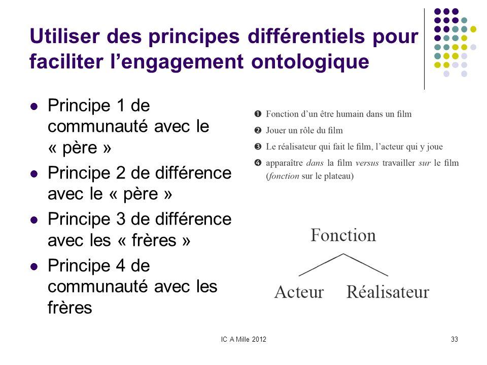IC A Mille 201233 Utiliser des principes différentiels pour faciliter lengagement ontologique Principe 1 de communauté avec le « père » Principe 2 de