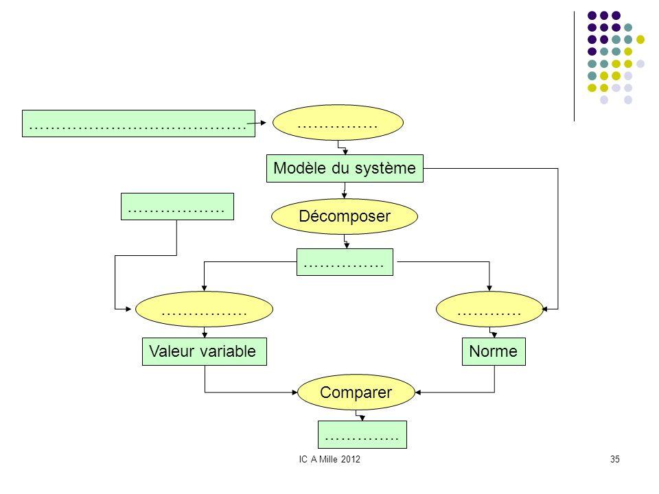 IC A Mille 201235 …………………………………. …………… Modèle du système Décomposer …………… ……………… …………….………… Valeur variableNorme Comparer …………..