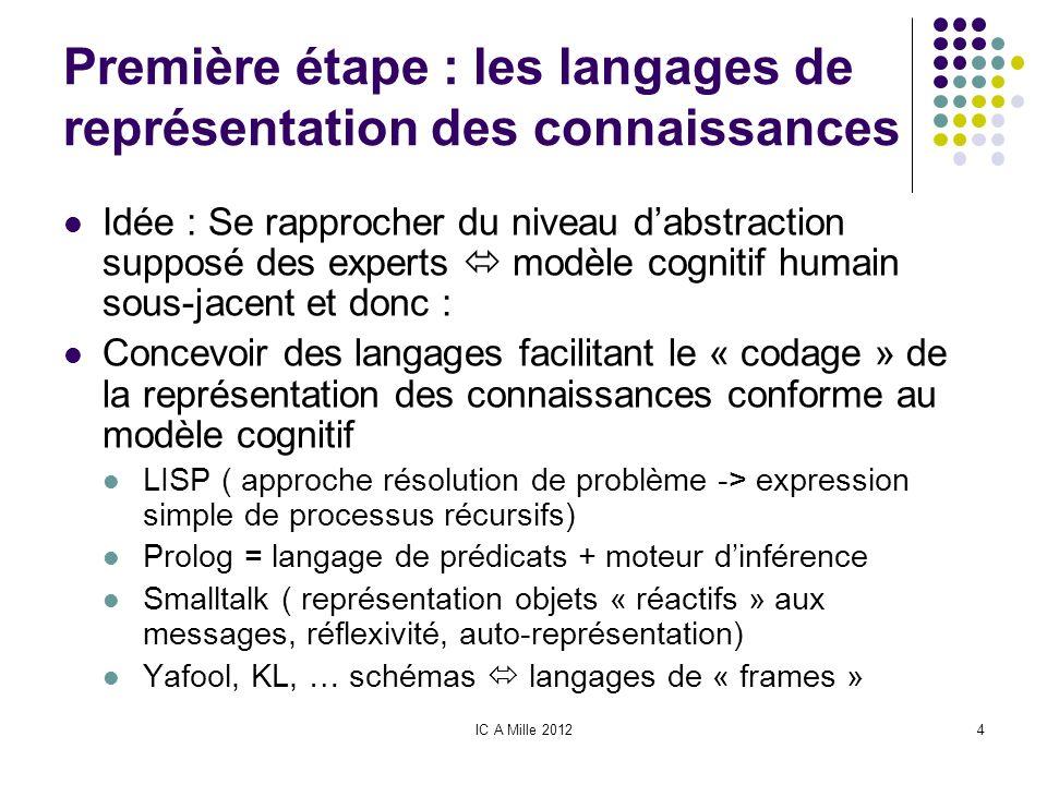 IC A Mille 20124 Première étape : les langages de représentation des connaissances Idée : Se rapprocher du niveau dabstraction supposé des experts mod