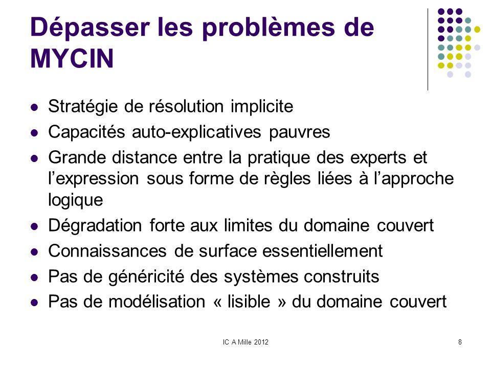 IC A Mille 20128 Dépasser les problèmes de MYCIN Stratégie de résolution implicite Capacités auto-explicatives pauvres Grande distance entre la pratiq