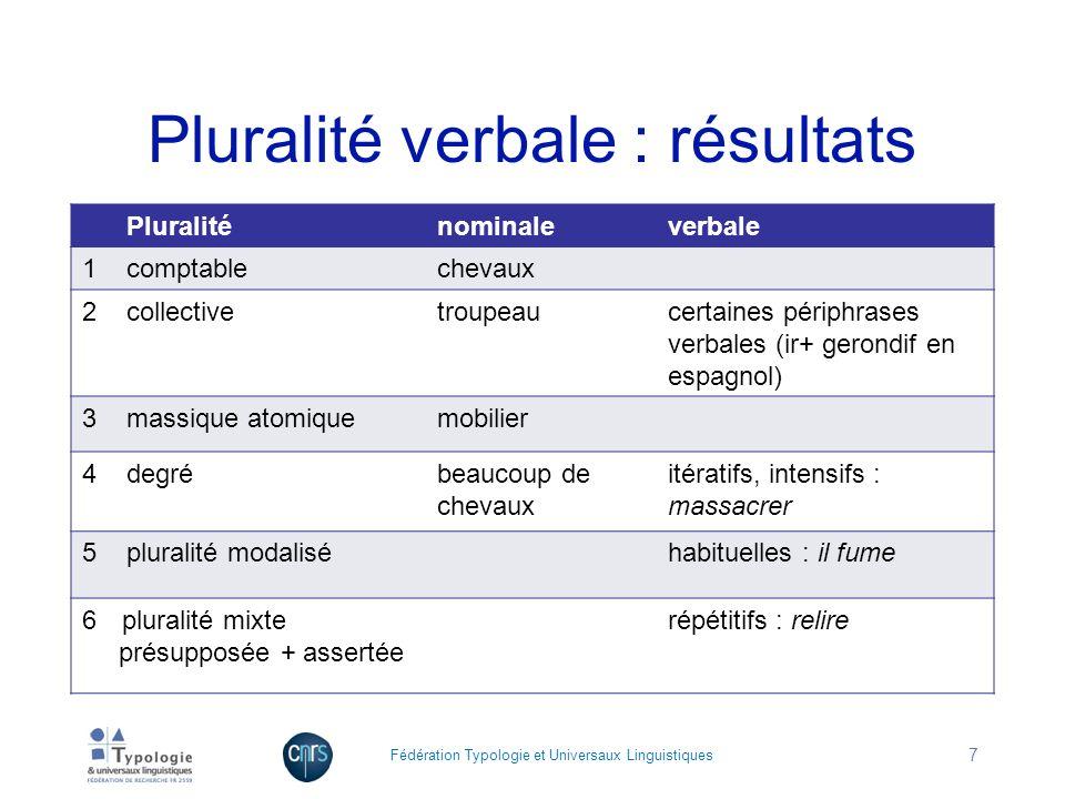 Pluralité verbale : résultats Pluraliténominaleverbale 1 comptablechevaux 2 collectivetroupeaucertaines périphrases verbales (ir+ gerondif en espagnol