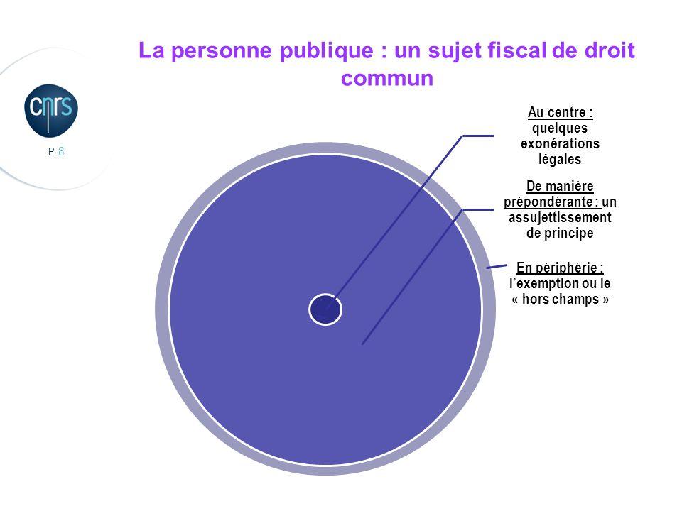 P. 19 Le Guide TVA au CNRS : outil de gestion et de maîtrise des risques fiscaux