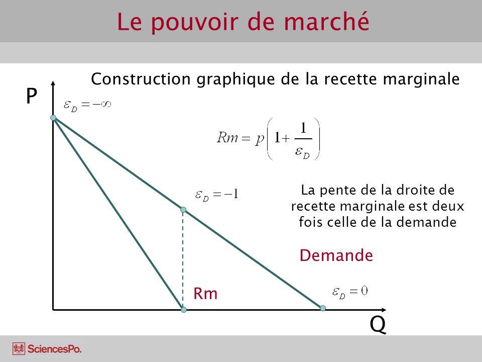 P Q Demande Rm Construction graphique de la recette marginale La pente de la droite de recette marginale est deux fois celle de la demande Le pouvoir