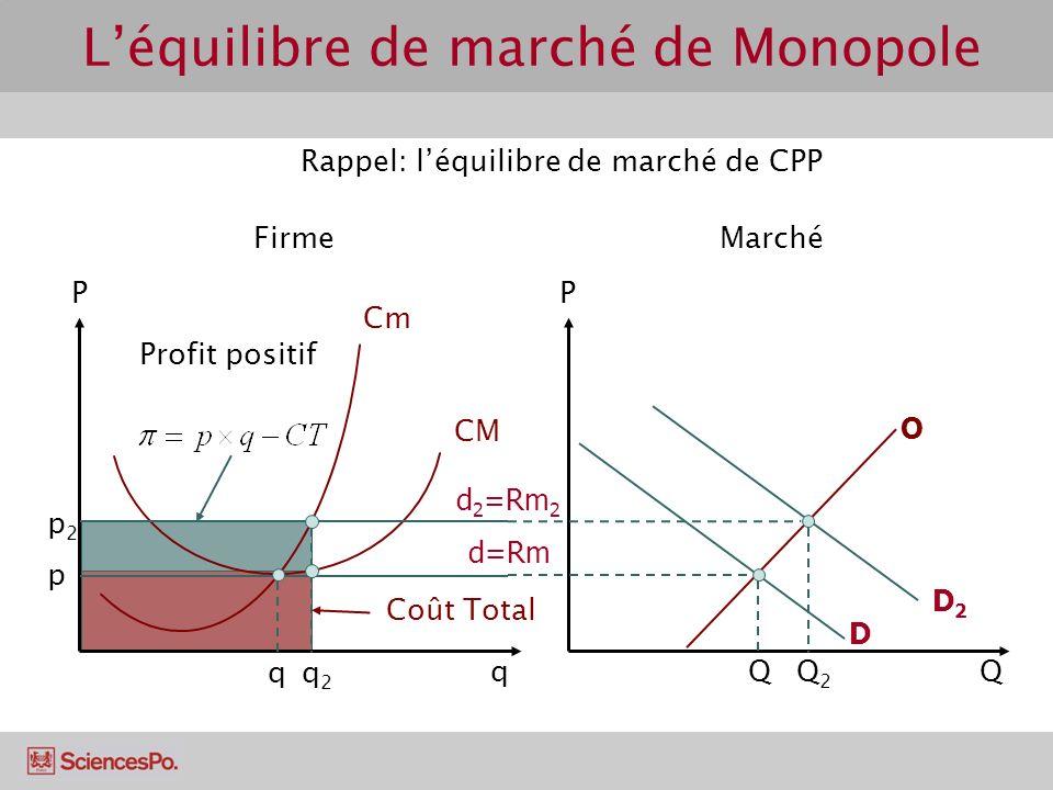 Cm CM PP O D Rappel: léquilibre de marché de CPP FirmeMarché Qq d=Rm p q Q D2D2 Q2Q2 p2p2 q2q2 d 2 =Rm 2 Coût Total Profit positif Léquilibre de march