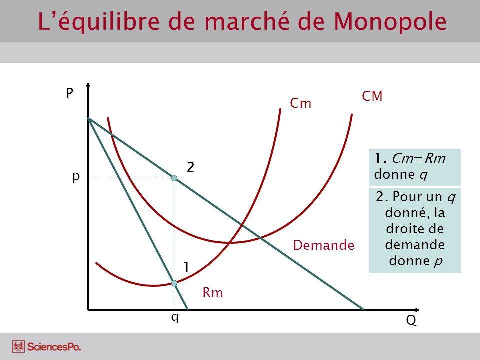 P Q Cm CM Demande Rm q p 1 2 1. Cm=Rm donne q 2. Pour un q donné, la droite de demande donne p Léquilibre de marché de Monopole