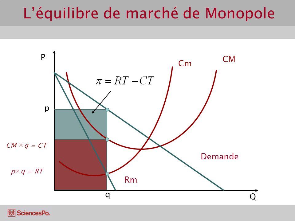 p q = RT CM q = CT P Q Cm CM Demande Rm q p Léquilibre de marché de Monopole