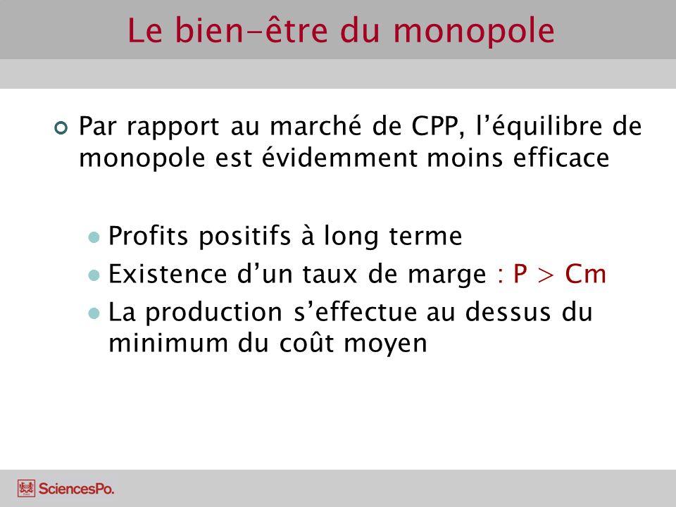 Le bien-être du monopole Par rapport au marché de CPP, léquilibre de monopole est évidemment moins efficace Profits positifs à long terme Existence du