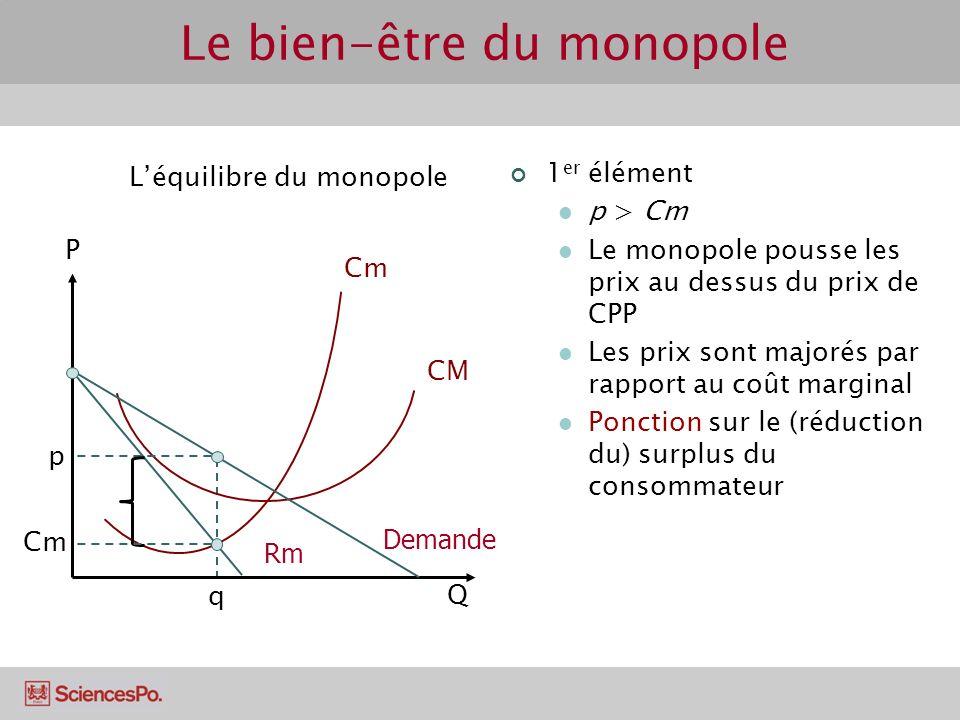 Cm CM P Léquilibre du monopole Q Rm p q Demande 1 er élément p > Cm Le monopole pousse les prix au dessus du prix de CPP Les prix sont majorés par rap