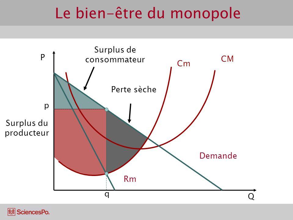 Surplus de consommateur Surplus du producteur Perte sèche P Q Cm CM Demande Rm q p Le bien-être du monopole