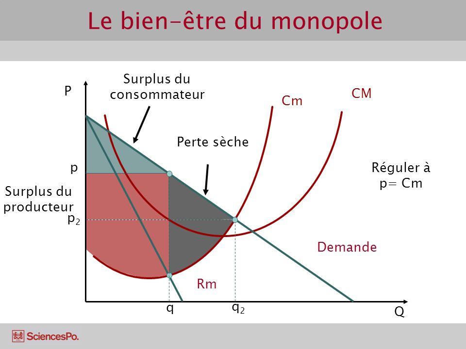 Surplus du consommateur Surplus du producteur Perte sèche P Q Cm CM Demande Rm q2q2 p2p2 q p Réguler à p= Cm Le bien-être du monopole