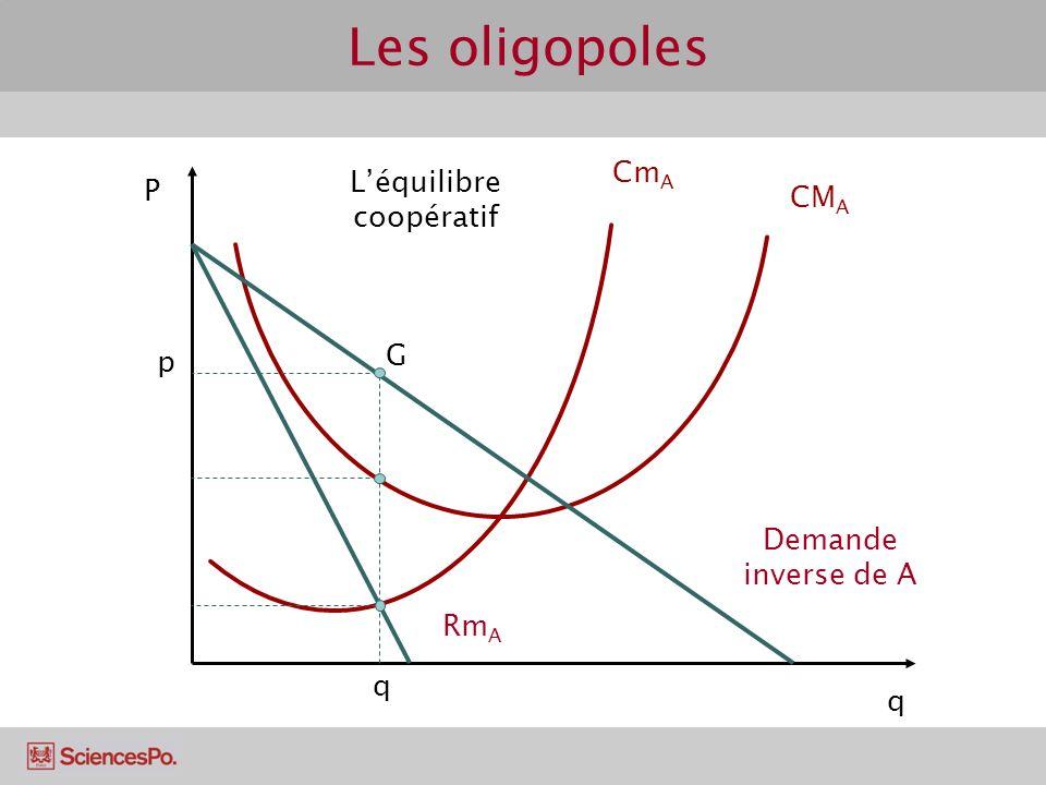 P q Cm A CM A Demande inverse de A Rm A q p G Léquilibre coopératif Les oligopoles