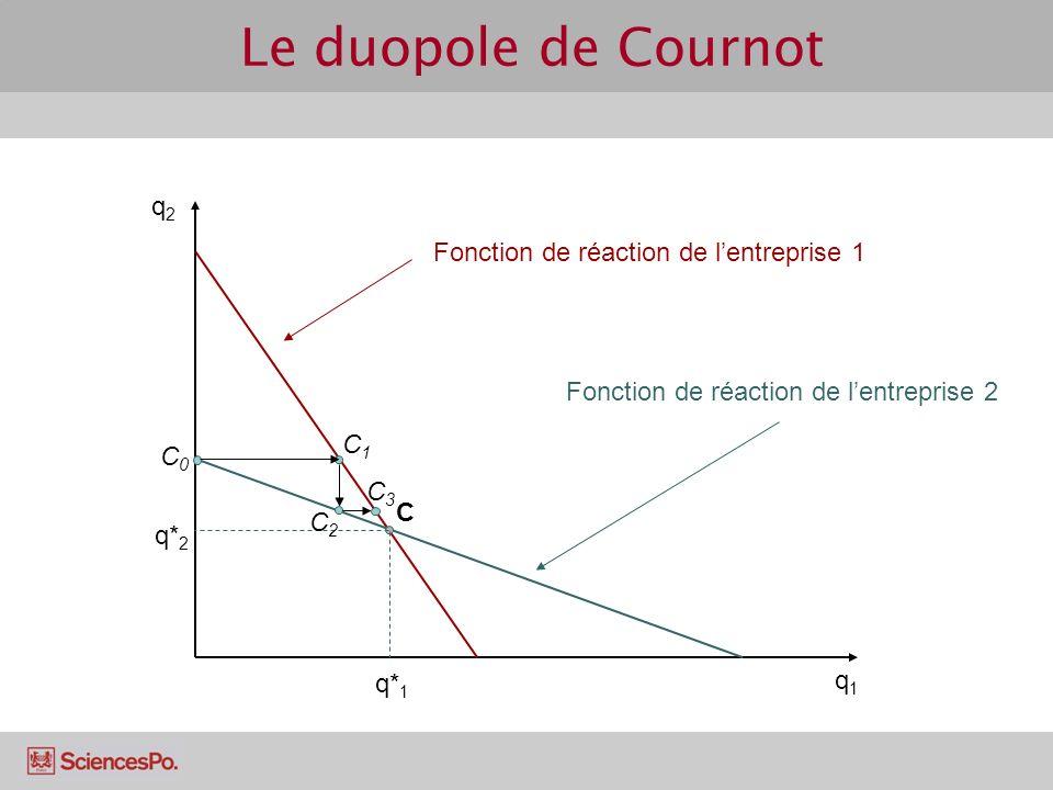 q2q2 q1q1 C Fonction de réaction de lentreprise 1 Fonction de réaction de lentreprise 2 q* 1 q* 2 C0C0 C1C1 C2C2 C3C3 Le duopole de Cournot
