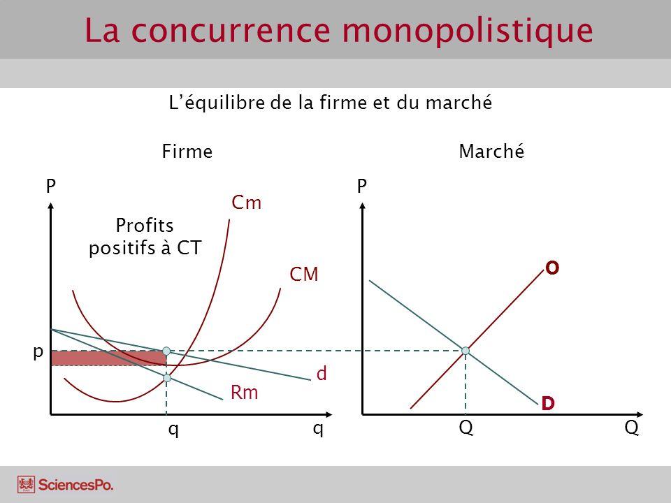 Cm CM PP D Léquilibre de la firme et du marché FirmeMarché Qq d p Q Profits positifs à CT Rm O q La concurrence monopolistique