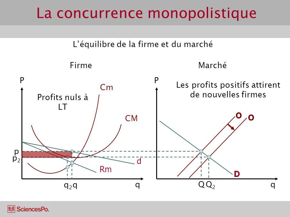 Cm CM PP O D qq q Q Profits nuls à LT d Rm O Les profits positifs attirent de nouvelles firmes Q2Q2 q2q2 p p2p2 Léquilibre de la firme et du marché Fi
