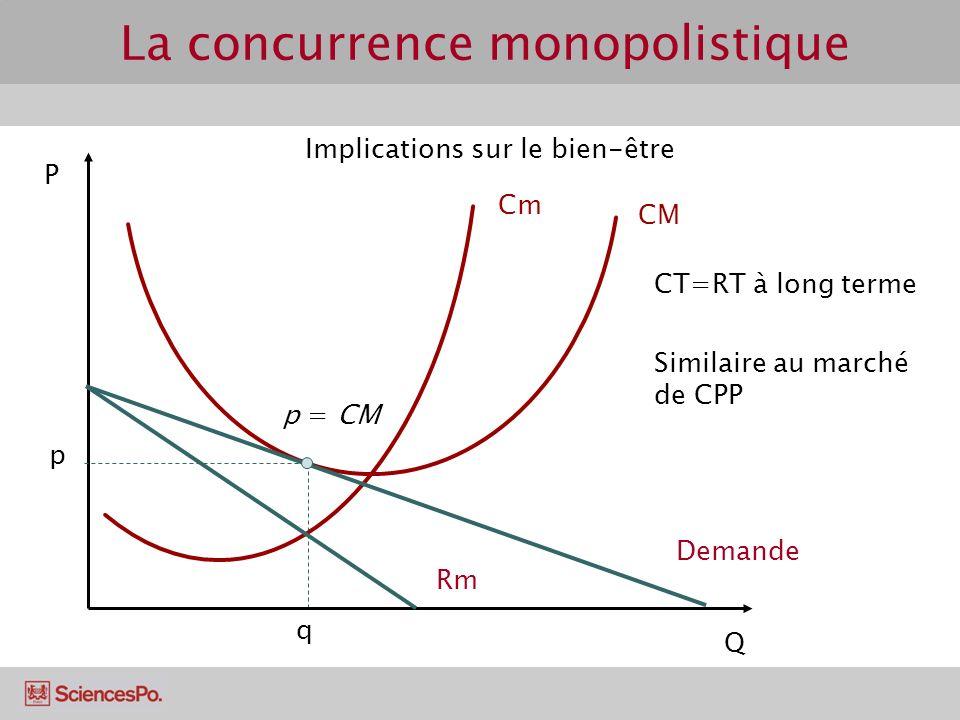 P Q q p Demande Rm CT=RT à long terme Cm CM Implications sur le bien-être Similaire au marché de CPP p = CM La concurrence monopolistique